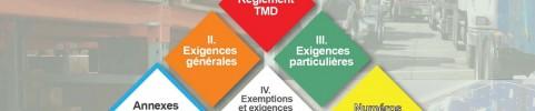 Formalourd vous offre une formation adaptée à votre entreprise concernant le transport des marchandises dangereuses (TMD)